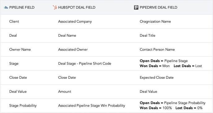 CRM read-only fields